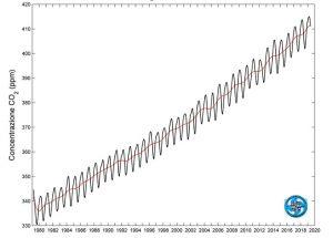 Serie Storica CO2 Cimone