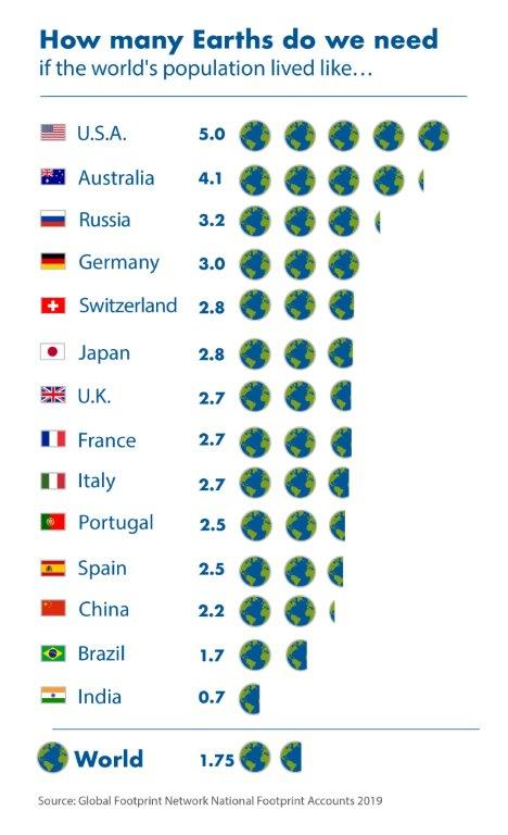 Di quante Terre avremmo bisogno?