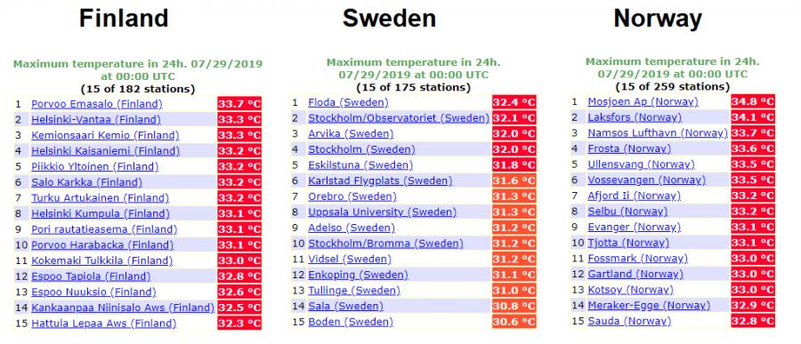Caldo in Scandinavia: le temperature massime raggiunte domenica 28 luglio