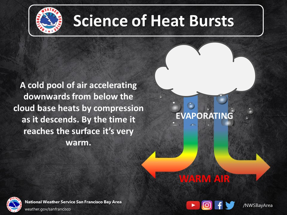 Heat Burst
