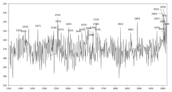 cambiamenti climatici e vino