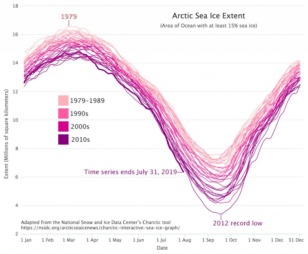Estensione della Calotta Artica negli ultimi decenni