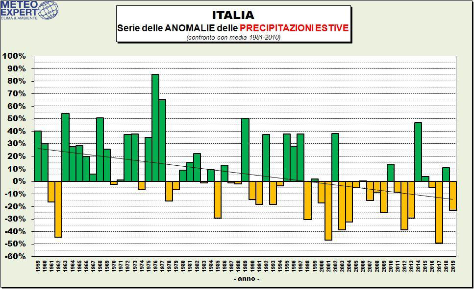 Anomalia piogge estate italia