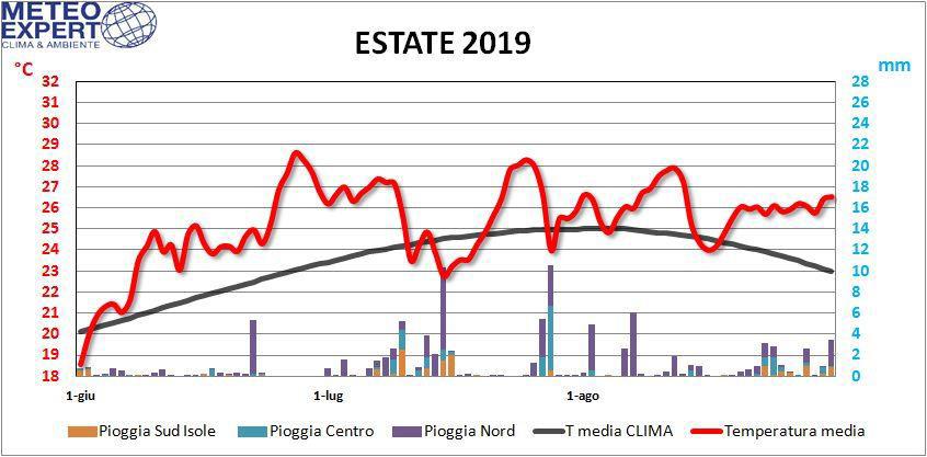 meteo estate 2019 italia dati
