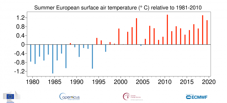 Estate, anomalie Europa. Fonte Copernicus ECMWF