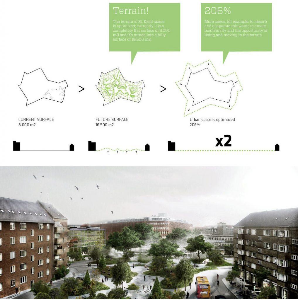 cambiamento climatico città
