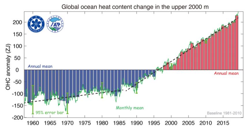 oceano temperature