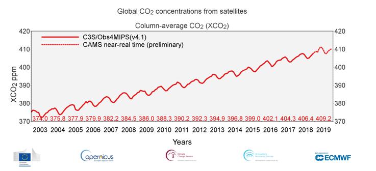 2019 clima anidride carbonica