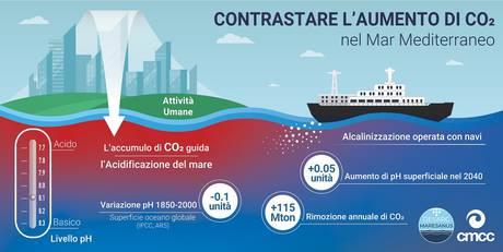 acidificazione mediterraneo