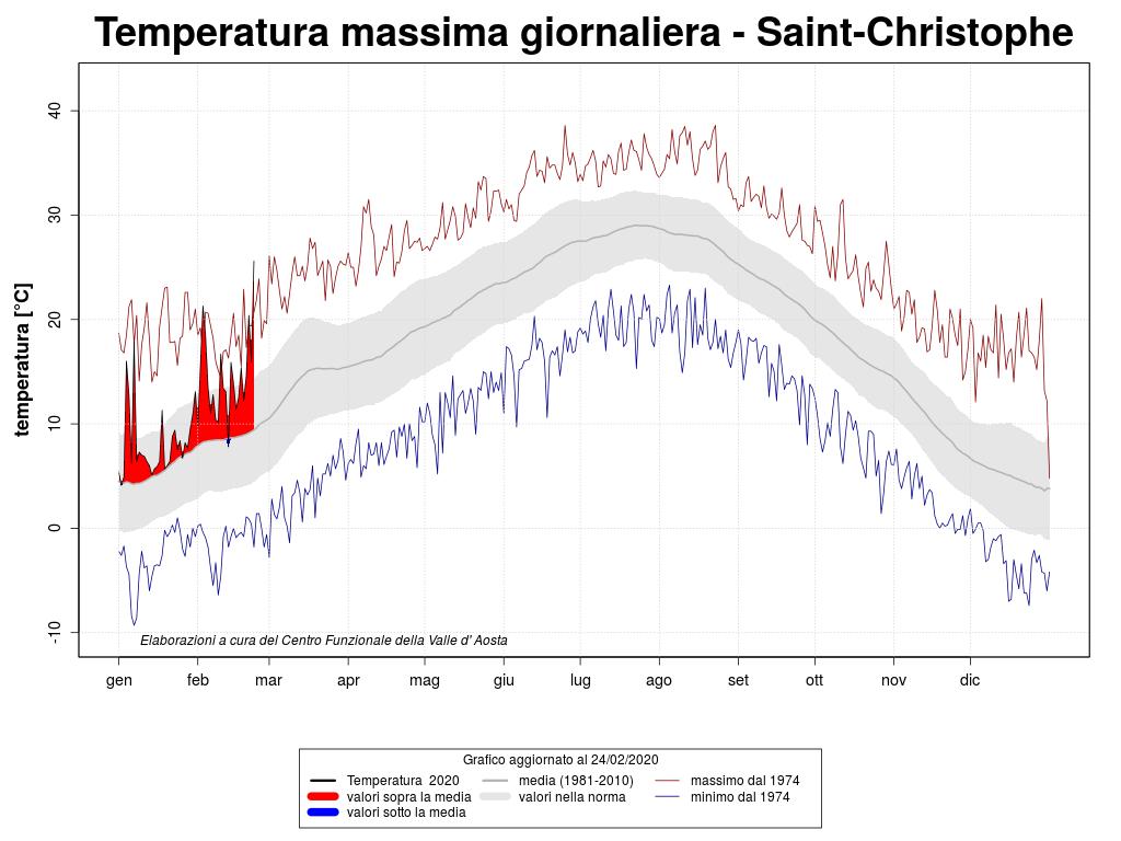caldo record Aosta