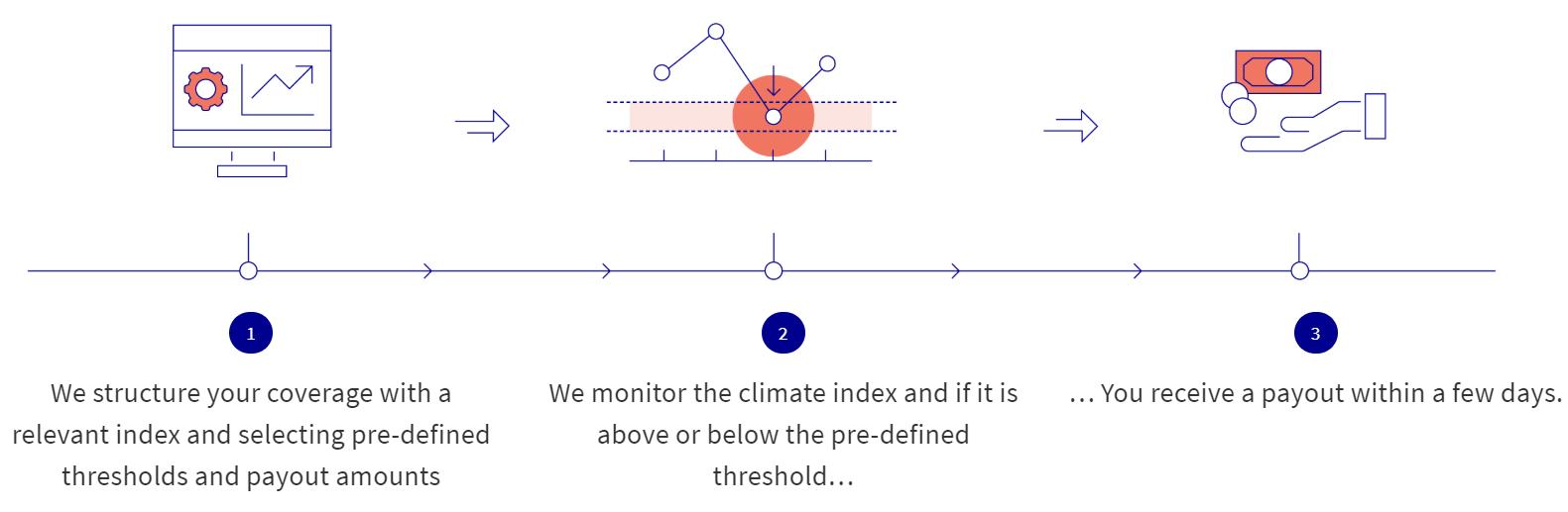 assicurazioni cambiamento climatico