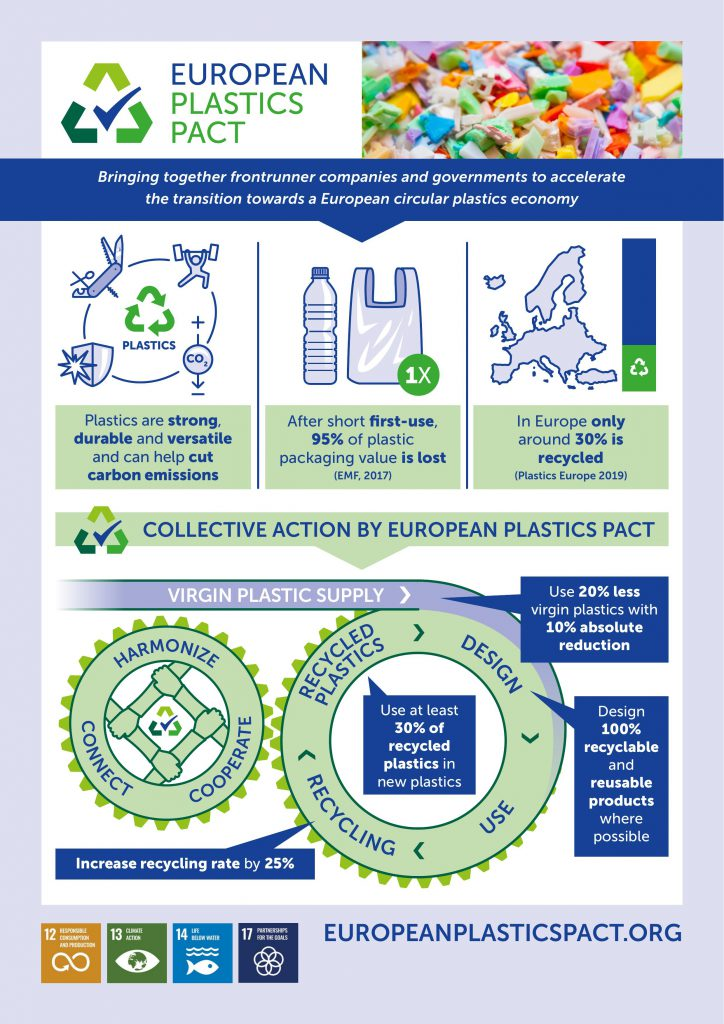 European Plastic Pact