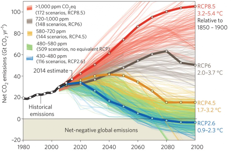 scenari climatici