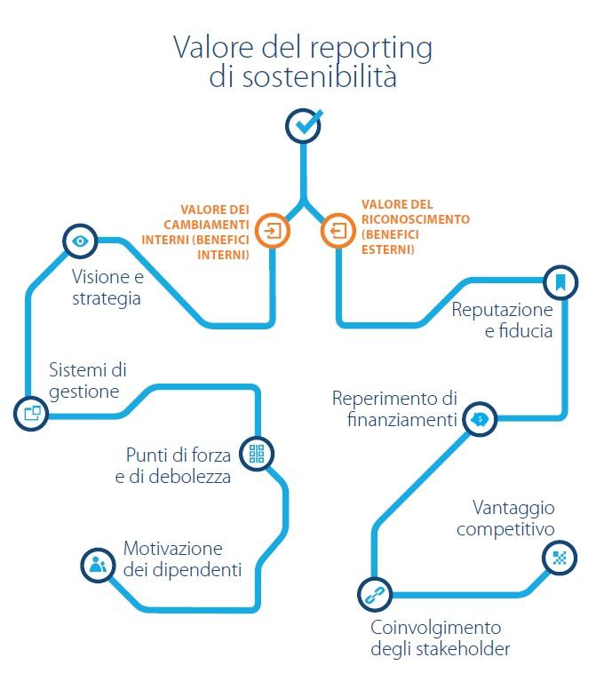 bilancio di sostenibilità