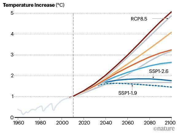 cambiamenti climatici ipotesi