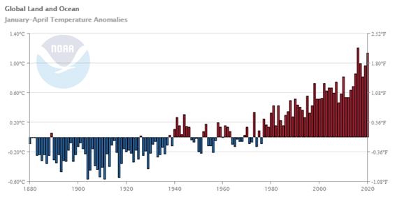 aprile-clima-globale