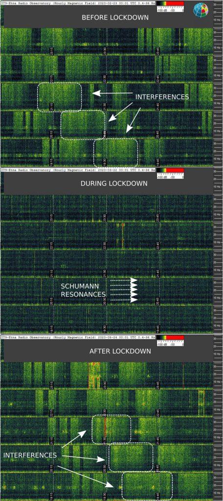 ripartenza rumore campi elettromagnetici