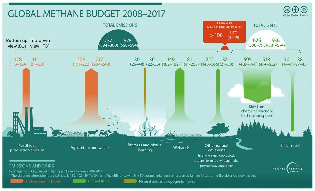 emissioni metano clima
