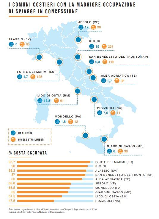 spiagge italiane concessioni