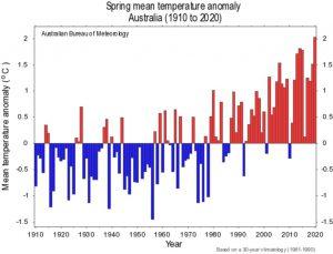 caldo Australia primavera