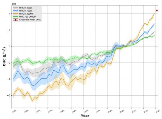 clima temperatura oceani