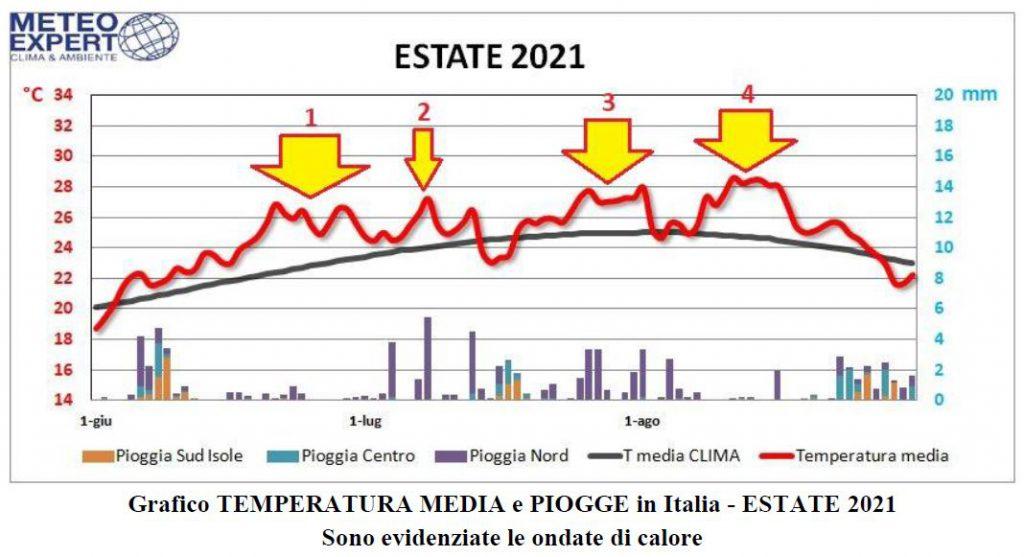 eseate 2021 italia ondate di calore