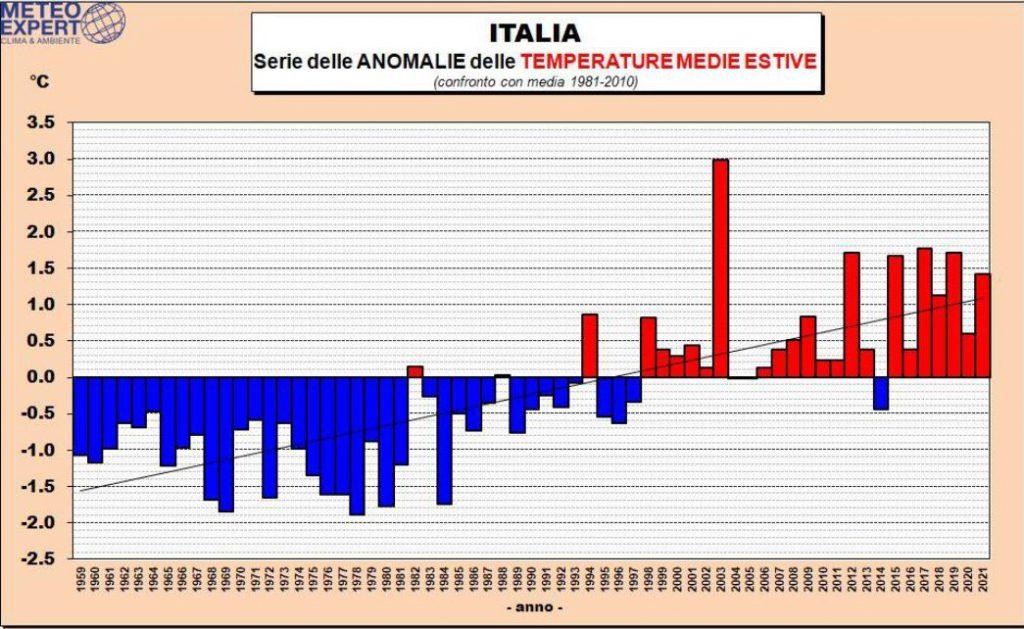 estate 2021 italia anomalia temperatura caldo