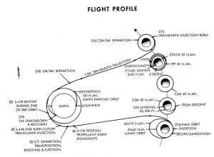 Apollo 11 allunaggio NASA 2